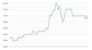MSC Price History  02nov2013